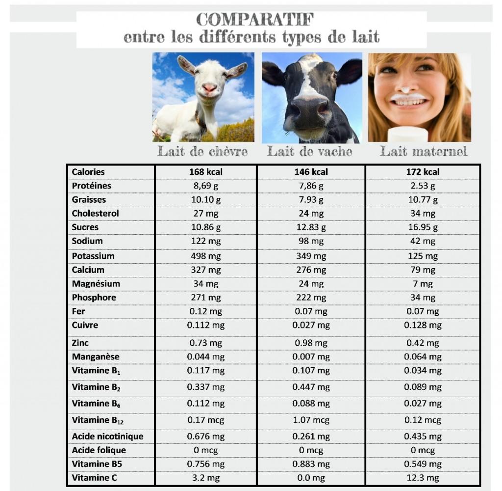Lait-de-chèvre-ou-lait-de-vache-comparatif-quel-lait-est-meilleur
