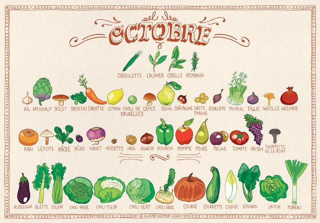 fruits et légumes de saison octobre