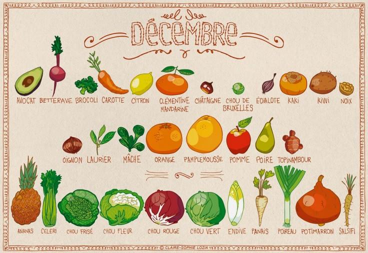 fruits et légumes de decembre